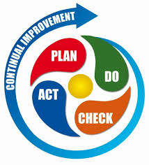 Deming Cycle (Plan – Do – Check – Act)